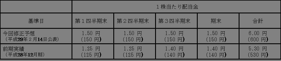 増配リリース図.png