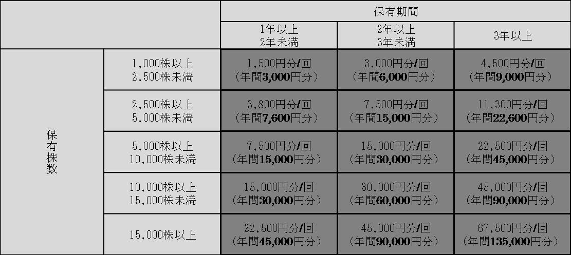株主優待後.png
